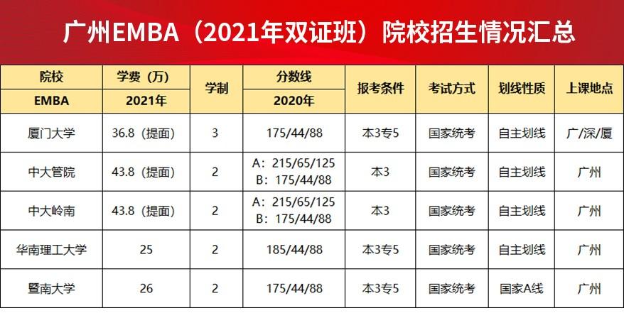 广州EMBA(2021年双证班)院校招生情况汇总.jpg