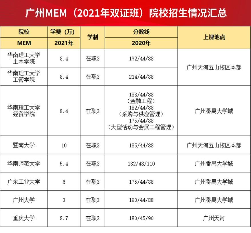 广州MEM(2021年双证班)院校招生情况汇总.jpg