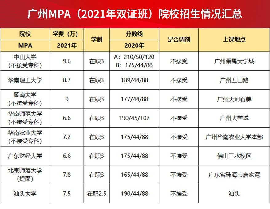广州MPA(2021年双证班)院校招生情况汇总.jpg