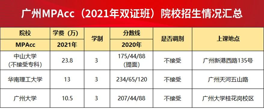 广州MPAcc(2021年双证班)院校招生情况汇总.jpg