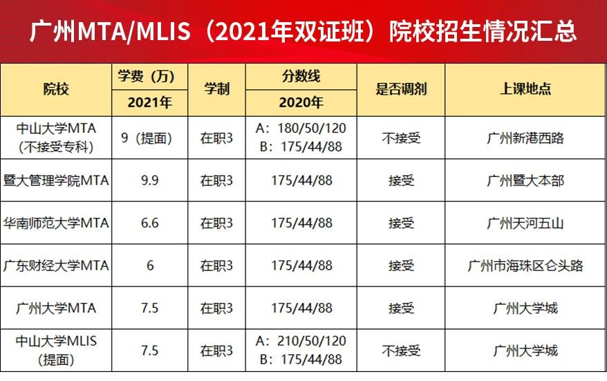 广州MTA-MLIS(2021年双证班)院校招生情况汇总.jpg