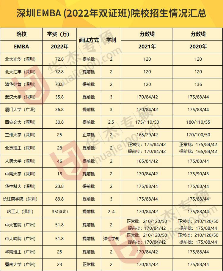 深圳EMBA(2021年双证班)院校招生情况汇总-拷贝.jpg